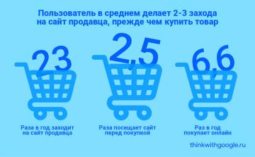 Что нужно знать об онлайн-покупательницах одежды